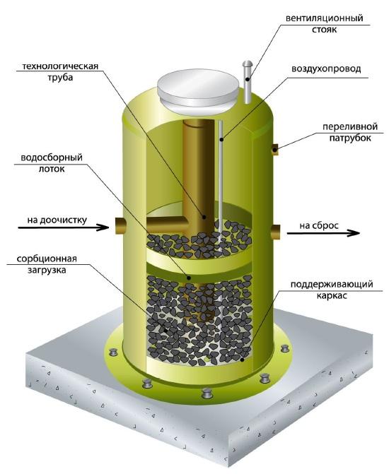 Блок доочистки (сорбционный фильтр)