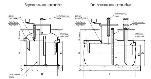 Подземный жироуловитель из стеклопластика